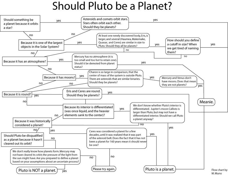 Pluto_a_planet